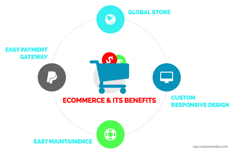 Ecommerce And Its Benefits