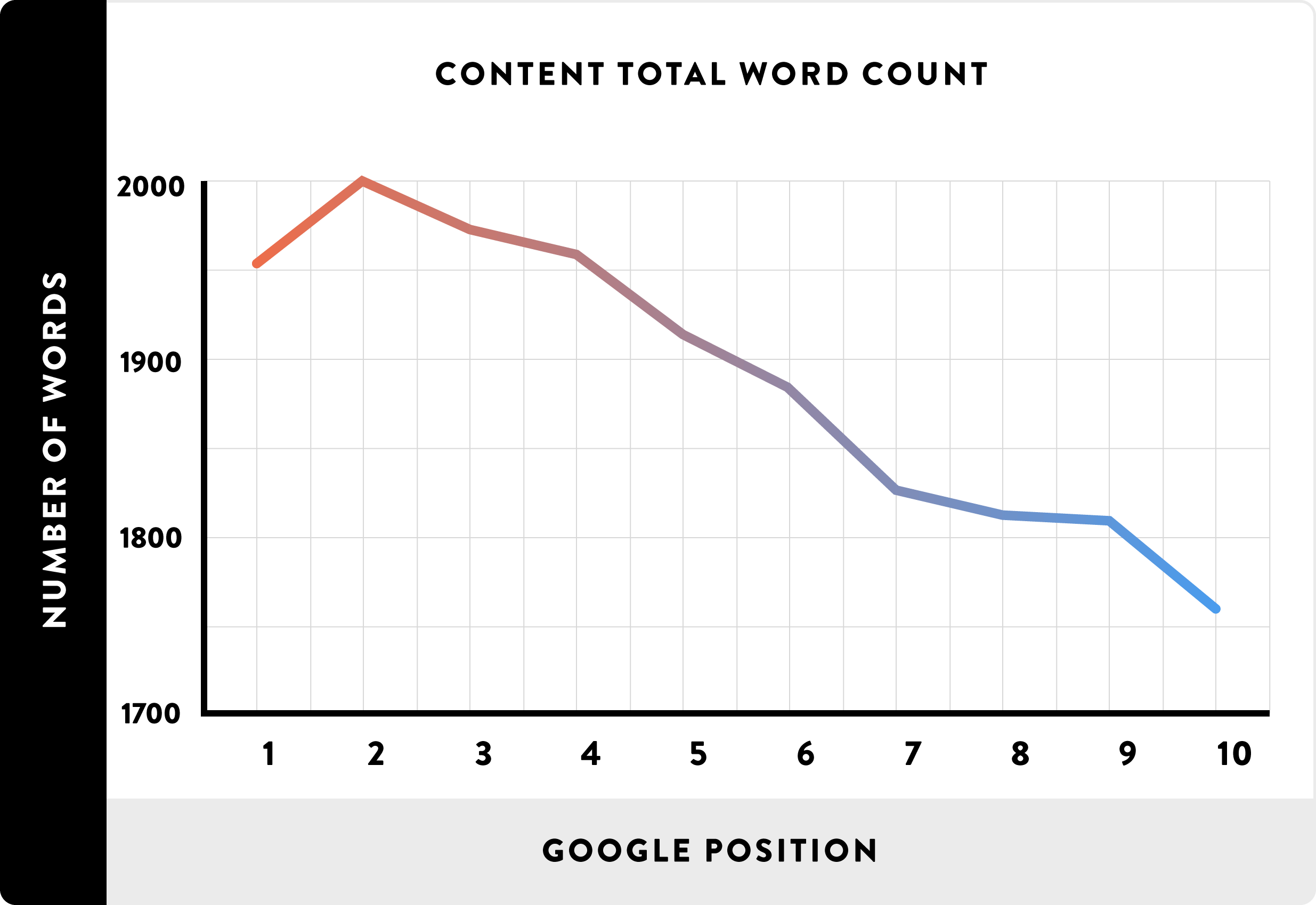 Content-Total-Word-Count_Ranking