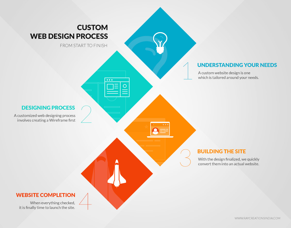 custom website design process