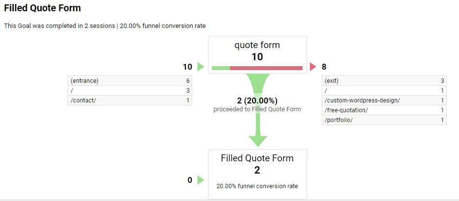 funnel-visualization-google_analytics