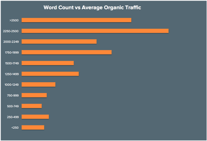 word count vs traffic study